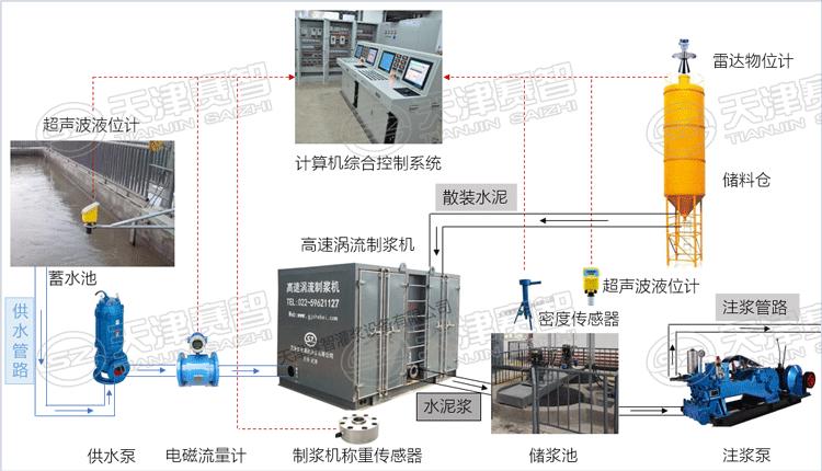 自动化注浆系统