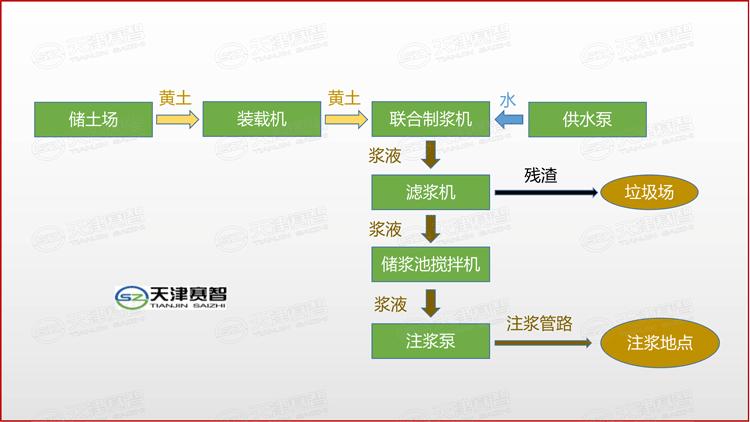 黄泥制浆系统工艺流程图